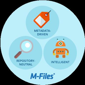 M-Files Intelligent Metadata Layer